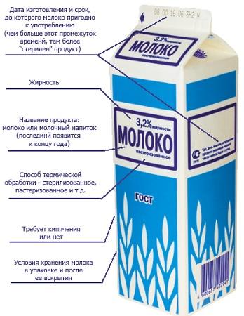 Натуральные молочные продукты можно узнать по специальной маркировке
